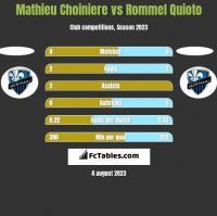 Mathieu Choiniere vs Rommel Quioto h2h player stats