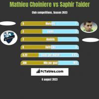 Mathieu Choiniere vs Saphir Taider h2h player stats