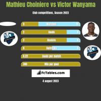 Mathieu Choiniere vs Victor Wanyama h2h player stats