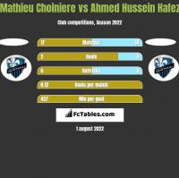 Mathieu Choiniere vs Ahmed Hussein Hafez h2h player stats