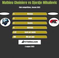 Mathieu Choiniere vs Djordje Mihailovic h2h player stats