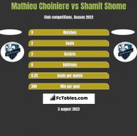 Mathieu Choiniere vs Shamit Shome h2h player stats