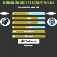 Mathieu Choiniere vs Anthony Fontana h2h player stats