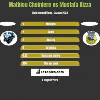 Mathieu Choiniere vs Mustafa Kizza h2h player stats