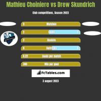 Mathieu Choiniere vs Drew Skundrich h2h player stats