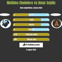 Mathieu Choiniere vs Amar Sejdic h2h player stats