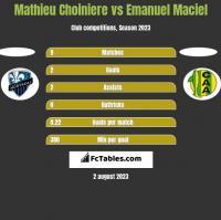 Mathieu Choiniere vs Emanuel Maciel h2h player stats