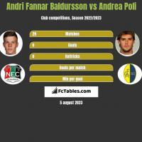 Andri Fannar Baldursson vs Andrea Poli h2h player stats