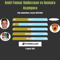 Andri Fannar Baldursson vs Gennaro Acampora h2h player stats
