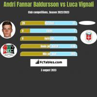 Andri Fannar Baldursson vs Luca Vignali h2h player stats