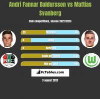 Andri Fannar Baldursson vs Mattias Svanberg h2h player stats