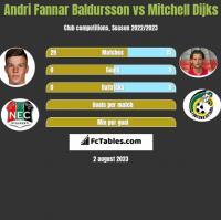 Andri Fannar Baldursson vs Mitchell Dijks h2h player stats