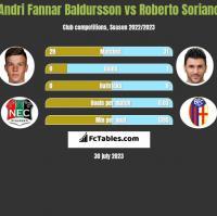 Andri Fannar Baldursson vs Roberto Soriano h2h player stats