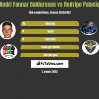 Andri Fannar Baldursson vs Rodrigo Palacio h2h player stats