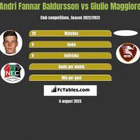 Andri Fannar Baldursson vs Giulio Maggiore h2h player stats