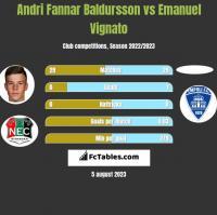 Andri Fannar Baldursson vs Emanuel Vignato h2h player stats