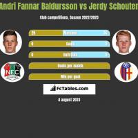 Andri Fannar Baldursson vs Jerdy Schouten h2h player stats