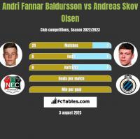 Andri Fannar Baldursson vs Andreas Skov Olsen h2h player stats