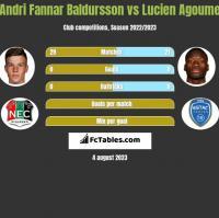 Andri Fannar Baldursson vs Lucien Agoume h2h player stats