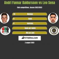 Andri Fannar Baldursson vs Leo Sena h2h player stats
