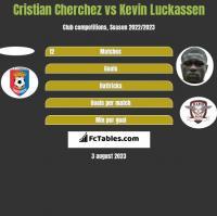 Cristian Cherchez vs Kevin Luckassen h2h player stats