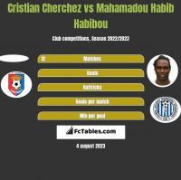 Cristian Cherchez vs Mahamadou Habib Habibou h2h player stats