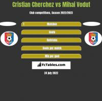 Cristian Cherchez vs Mihai Vodut h2h player stats