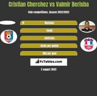 Cristian Cherchez vs Valmir Berisha h2h player stats