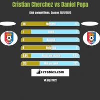 Cristian Cherchez vs Daniel Popa h2h player stats