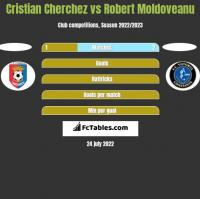 Cristian Cherchez vs Robert Moldoveanu h2h player stats