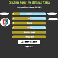 Cristian Negut vs Alfonso Taira h2h player stats