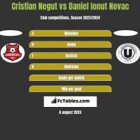 Cristian Negut vs Daniel Ionut Novac h2h player stats