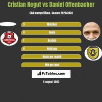 Cristian Negut vs Daniel Offenbacher h2h player stats