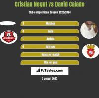 Cristian Negut vs David Caiado h2h player stats