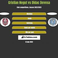 Cristian Negut vs Didac Devesa h2h player stats