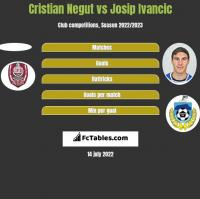 Cristian Negut vs Josip Ivancic h2h player stats