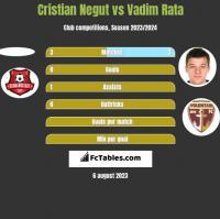 Cristian Negut vs Vadim Rata h2h player stats