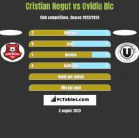 Cristian Negut vs Ovidiu Bic h2h player stats