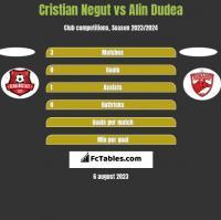 Cristian Negut vs Alin Dudea h2h player stats