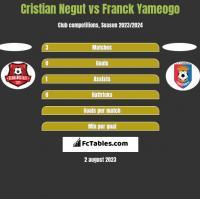 Cristian Negut vs Franck Yameogo h2h player stats