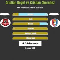 Cristian Negut vs Cristian Cherchez h2h player stats