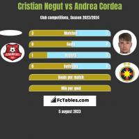 Cristian Negut vs Andrea Cordea h2h player stats