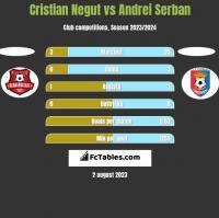 Cristian Negut vs Andrei Serban h2h player stats