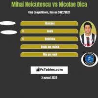 Mihai Neicutescu vs Nicolae Dica h2h player stats