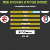 Mihai Neicutescu vs Cristian Cherchez h2h player stats