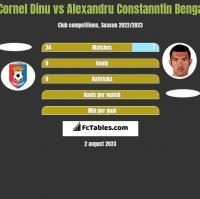 Cornel Dinu vs Alexandru Constanntin Benga h2h player stats