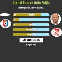 Cornel Dinu vs Ante Puljic h2h player stats