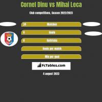 Cornel Dinu vs Mihai Leca h2h player stats