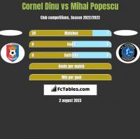 Cornel Dinu vs Mihai Popescu h2h player stats