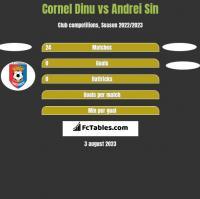 Cornel Dinu vs Andrei Sin h2h player stats